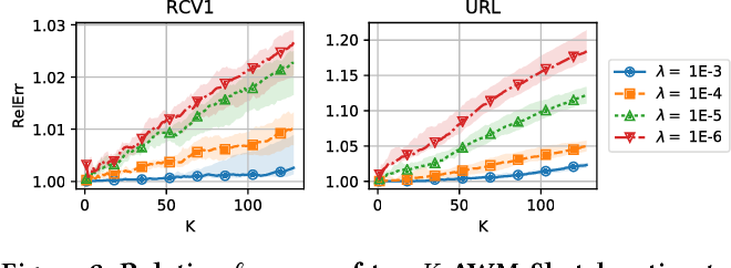 Figure 4 for Sketching Linear Classifiers over Data Streams