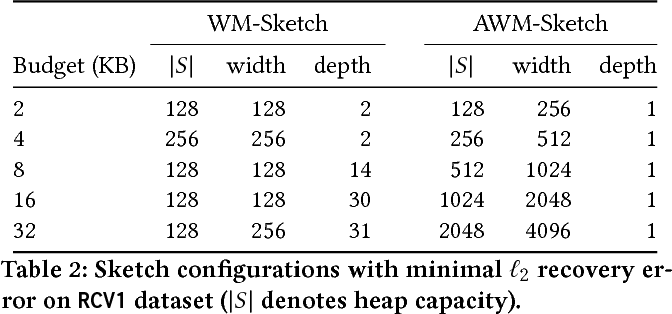 Figure 3 for Sketching Linear Classifiers over Data Streams