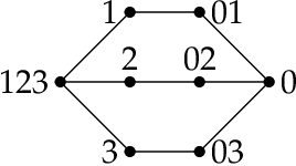 Figure 1 for Free resolutions of function classes via order complexes