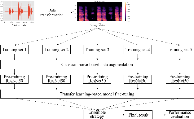 Figure 1 for DiCOVA-Net: Diagnosing COVID-19 using Acoustics based on Deep Residual Network for the DiCOVA Challenge 2021