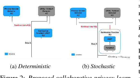 Figure 2 for Learning to Collaborate for User-Controlled Privacy