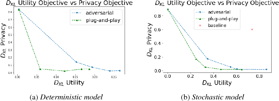 Figure 3 for Learning to Collaborate for User-Controlled Privacy