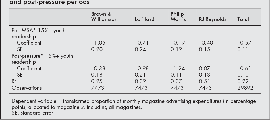 Cigarette Advertising In Magazines The Tobacco Industry Response To