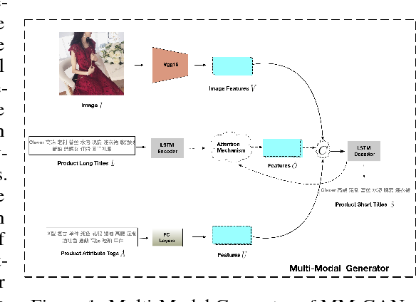 Figure 1 for Product Title Refinement via Multi-Modal Generative Adversarial Learning