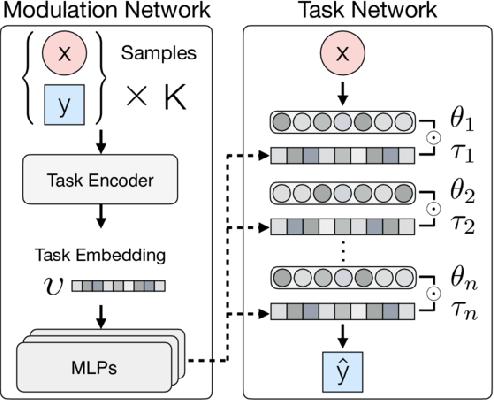 Figure 1 for Multimodal Model-Agnostic Meta-Learning via Task-Aware Modulation