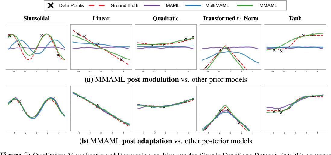 Figure 3 for Multimodal Model-Agnostic Meta-Learning via Task-Aware Modulation