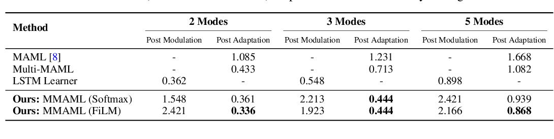 Figure 2 for Multimodal Model-Agnostic Meta-Learning via Task-Aware Modulation