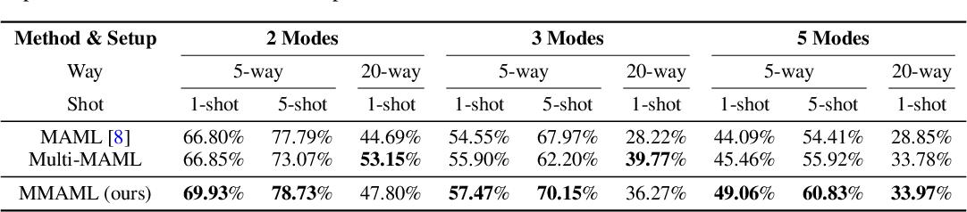 Figure 4 for Multimodal Model-Agnostic Meta-Learning via Task-Aware Modulation