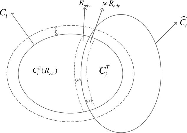 Figure 1 for Towards Noise-Robust Neural Networks via Progressive Adversarial Training