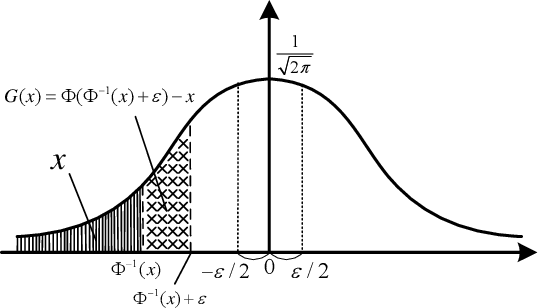 Figure 3 for Towards Noise-Robust Neural Networks via Progressive Adversarial Training