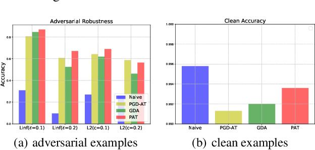 Figure 4 for Towards Noise-Robust Neural Networks via Progressive Adversarial Training