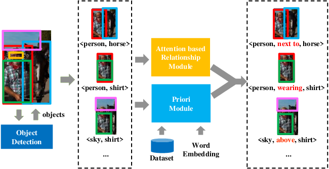 Figure 3 for AVR: Attention based Salient Visual Relationship Detection
