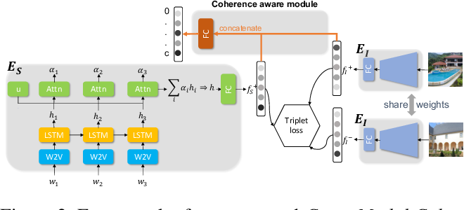 Figure 3 for Cross-Modal Coherence for Text-to-Image Retrieval