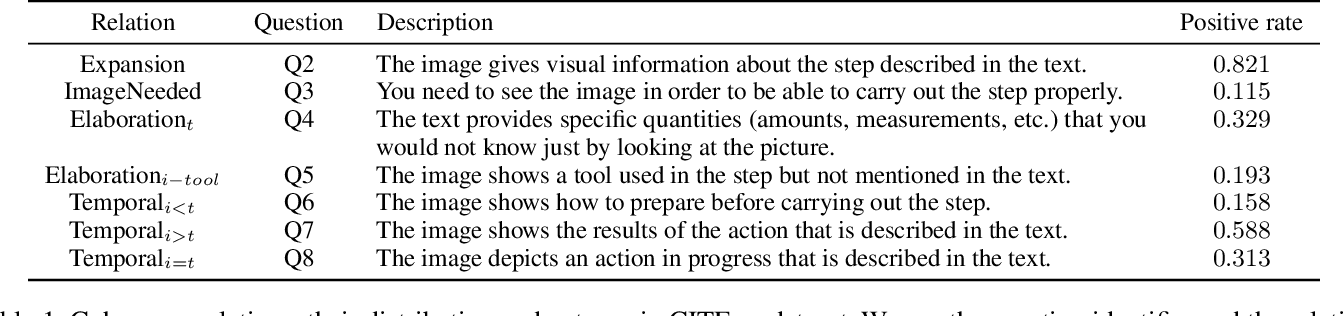 Figure 2 for Cross-Modal Coherence for Text-to-Image Retrieval