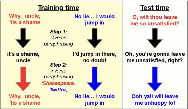 Figure 1 for Reformulating Unsupervised Style Transfer as Paraphrase Generation