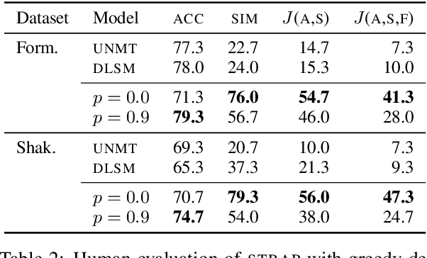 Figure 4 for Reformulating Unsupervised Style Transfer as Paraphrase Generation