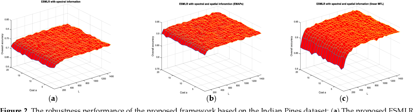 Figure 3 for Extreme Sparse Multinomial Logistic Regression: A Fast and Robust Framework for Hyperspectral Image Classification