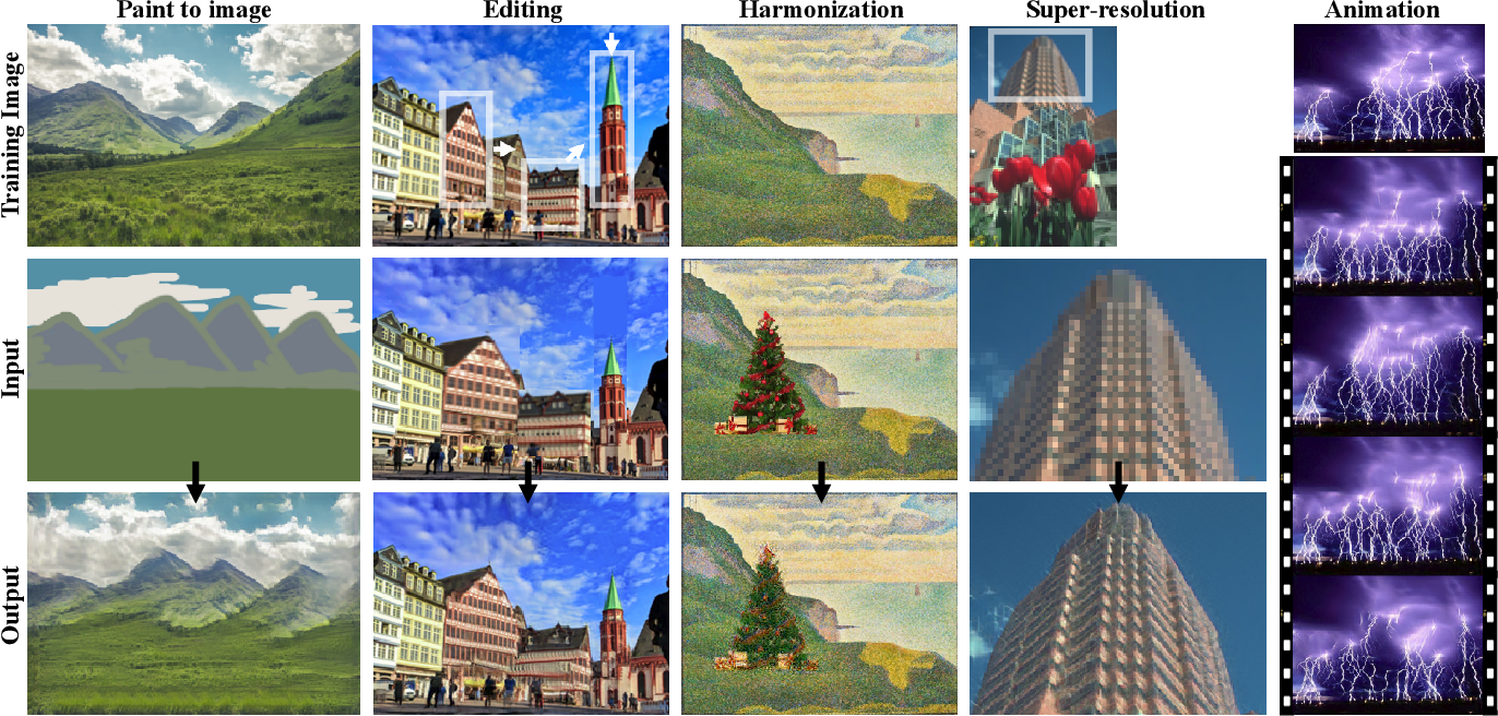 Figure 2 for SinGAN: Learning a Generative Model from a Single Natural Image