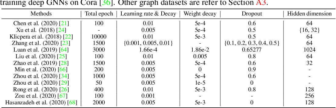 Figure 1 for Bag of Tricks for Training Deeper Graph Neural Networks: A Comprehensive Benchmark Study