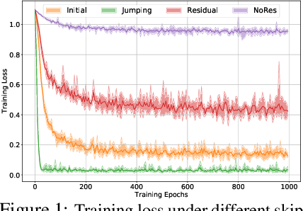 Figure 2 for Bag of Tricks for Training Deeper Graph Neural Networks: A Comprehensive Benchmark Study