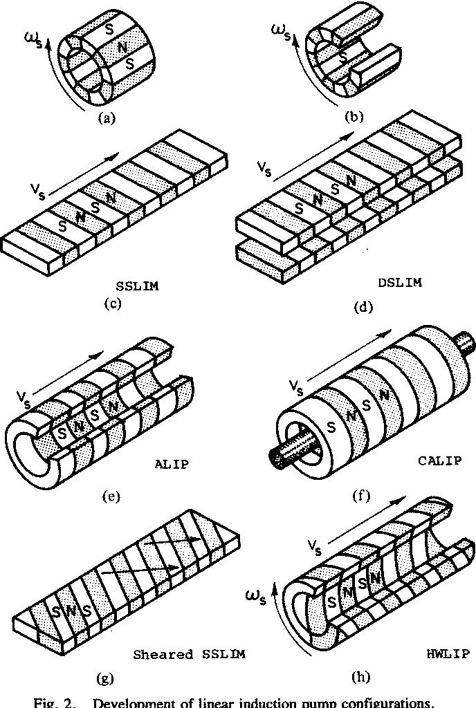 Helically Wound Linear Induction Pump For Molten Nonferrous Metals