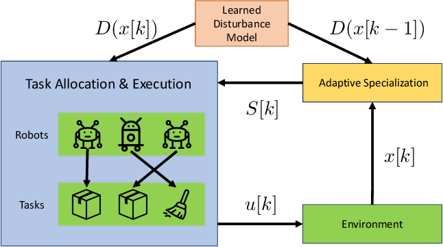 Figure 1 for Data-Driven Adaptive Task Allocation for Heterogeneous Multi-Robot Teams Using Robust Control Barrier Functions