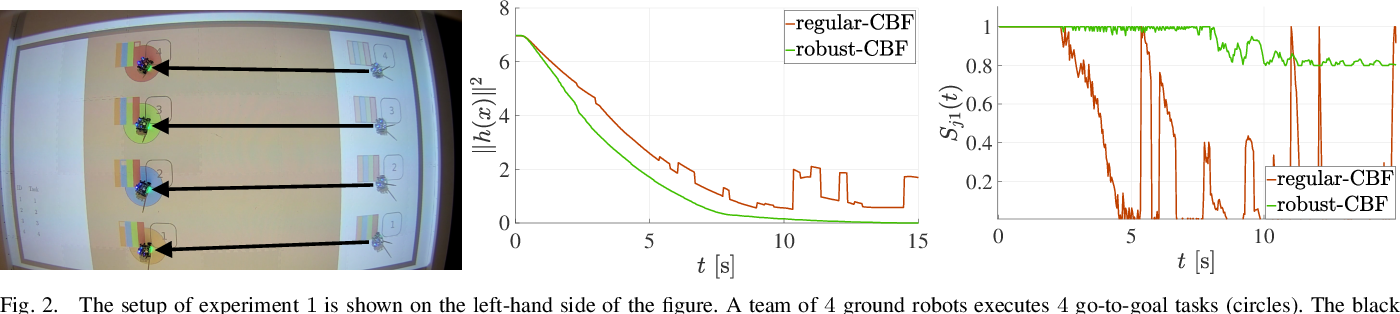 Figure 2 for Data-Driven Adaptive Task Allocation for Heterogeneous Multi-Robot Teams Using Robust Control Barrier Functions