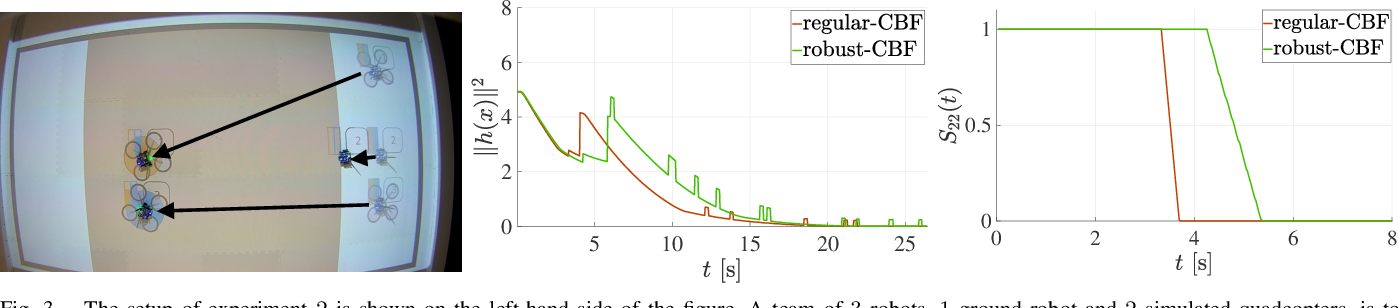 Figure 3 for Data-Driven Adaptive Task Allocation for Heterogeneous Multi-Robot Teams Using Robust Control Barrier Functions