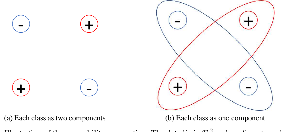 Figure 3 for Learning Overparameterized Neural Networks via Stochastic Gradient Descent on Structured Data