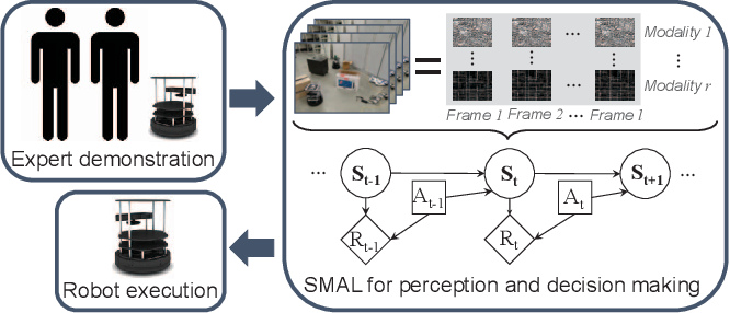 Figure 1 for Sequence-based Multimodal Apprenticeship Learning For Robot Perception and Decision Making
