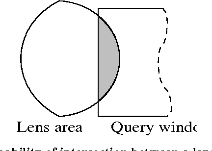 Figure 4. Probability of intersection between a lens area and a query window