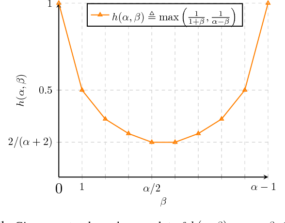 Figure 1 for Resilient Non-Submodular Maximization over Matroid Constraints