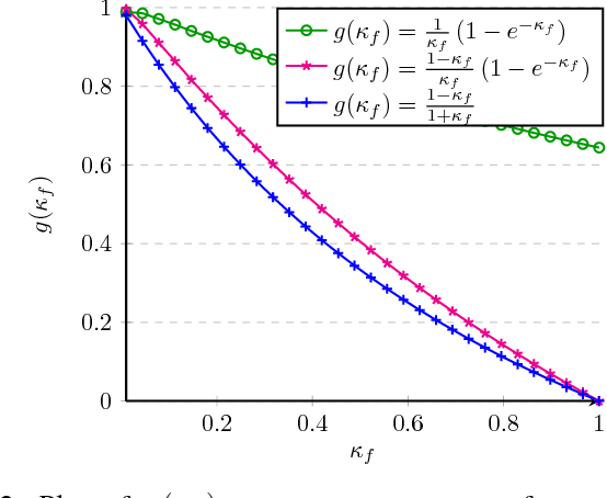 Figure 2 for Resilient Non-Submodular Maximization over Matroid Constraints