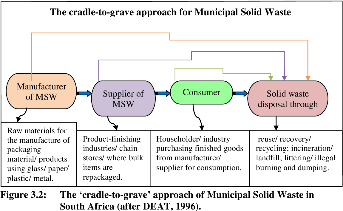 PDF] An analysis of municipal solid waste management in South Africa