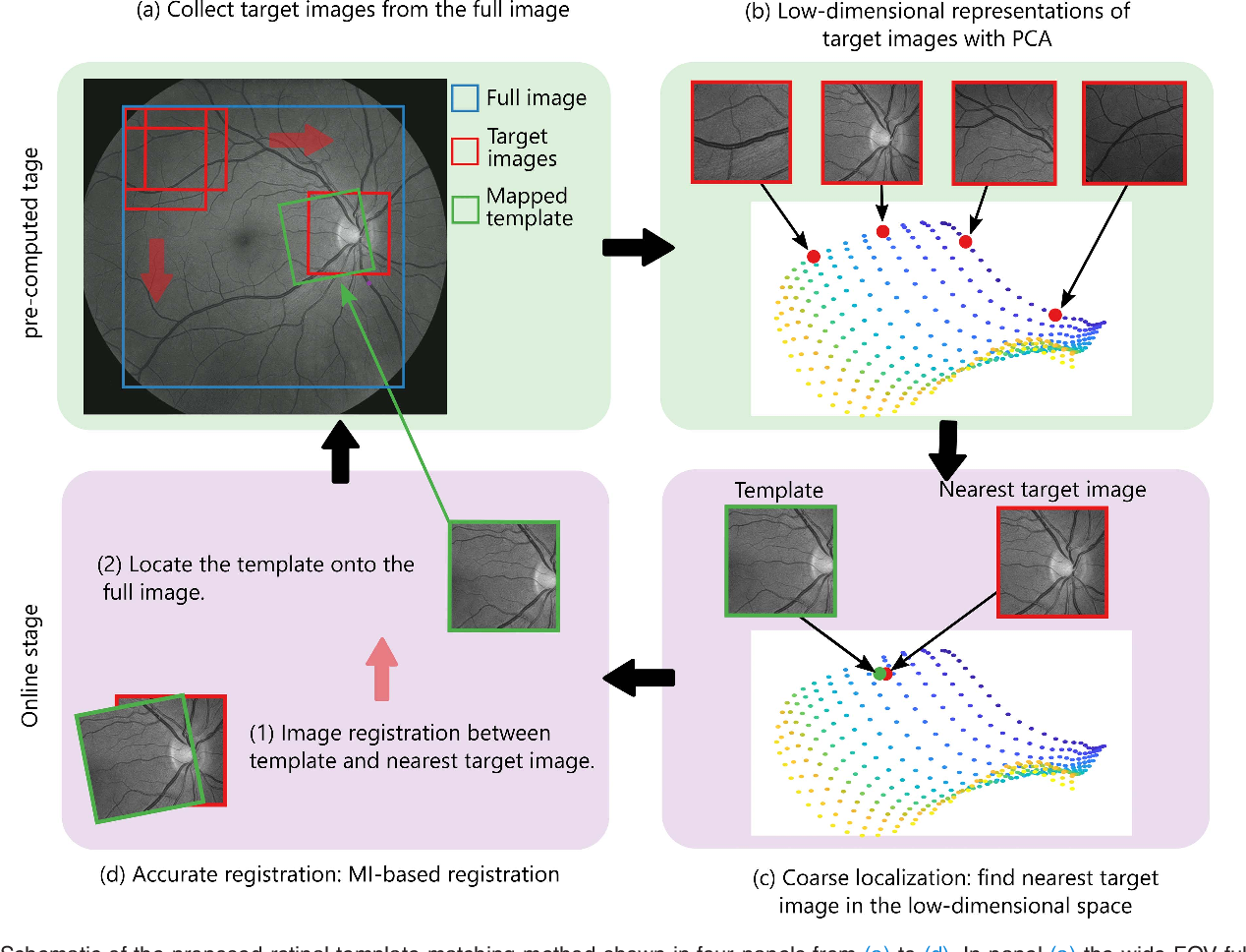 Figure 2 for RetinaMatch: Efficient Template Matching of Retina Images for Teleophthalmology