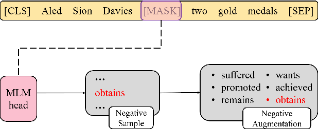 Figure 2 for ZJUKLAB at SemEval-2021 Task 4: Negative Augmentation with Language Model for Reading Comprehension of Abstract Meaning