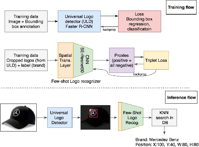Figure 3 for Scalable Logo Recognition using Proxies