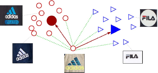 Figure 4 for Scalable Logo Recognition using Proxies