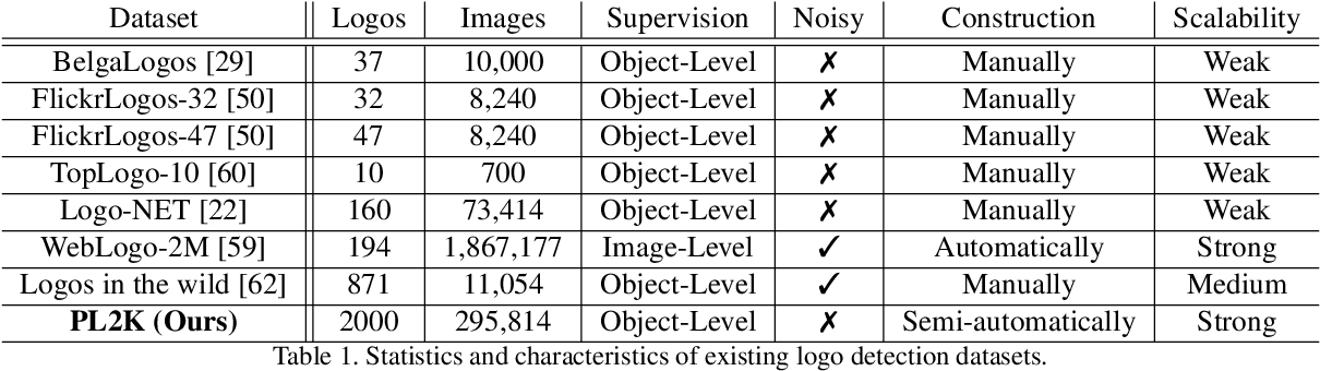 Figure 2 for Scalable Logo Recognition using Proxies