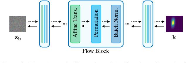 Figure 1 for Flow-based Kernel Prior with Application to Blind Super-Resolution