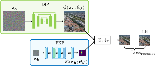 Figure 4 for Flow-based Kernel Prior with Application to Blind Super-Resolution