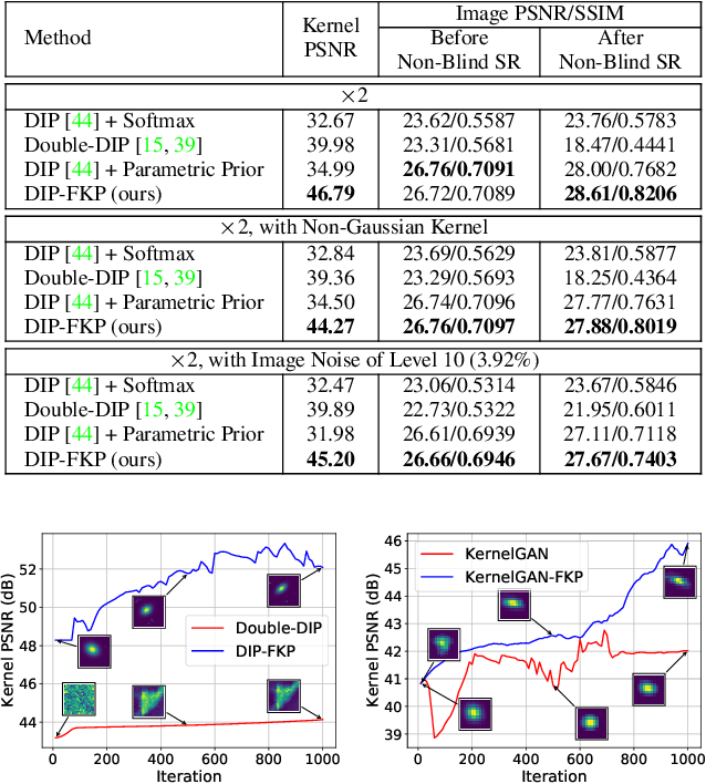 Figure 3 for Flow-based Kernel Prior with Application to Blind Super-Resolution