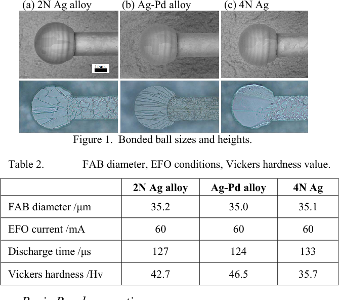 High-Performance Silver Alloy Bonding Wire for Memory Devices ...