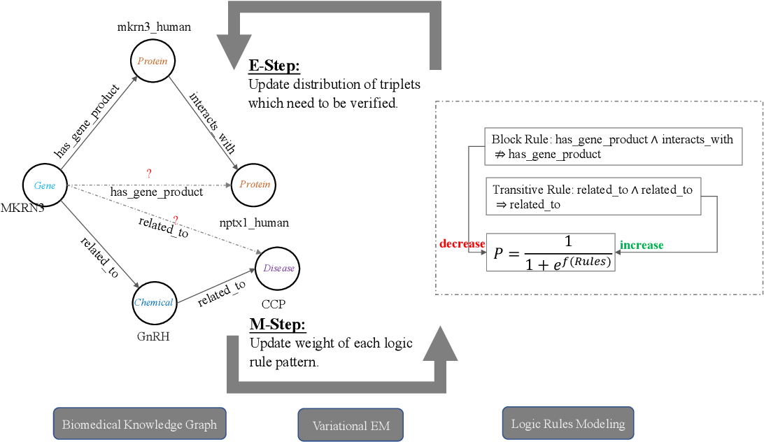 Figure 1 for Biomedical Knowledge Graph Refinement with Embedding and Logic Rules