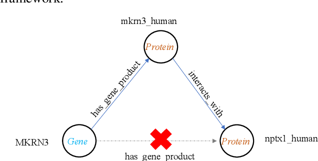 Figure 3 for Biomedical Knowledge Graph Refinement with Embedding and Logic Rules