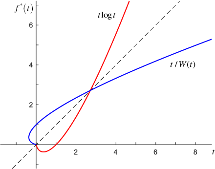 Figure 4 for $f$-Divergence Variational Inference
