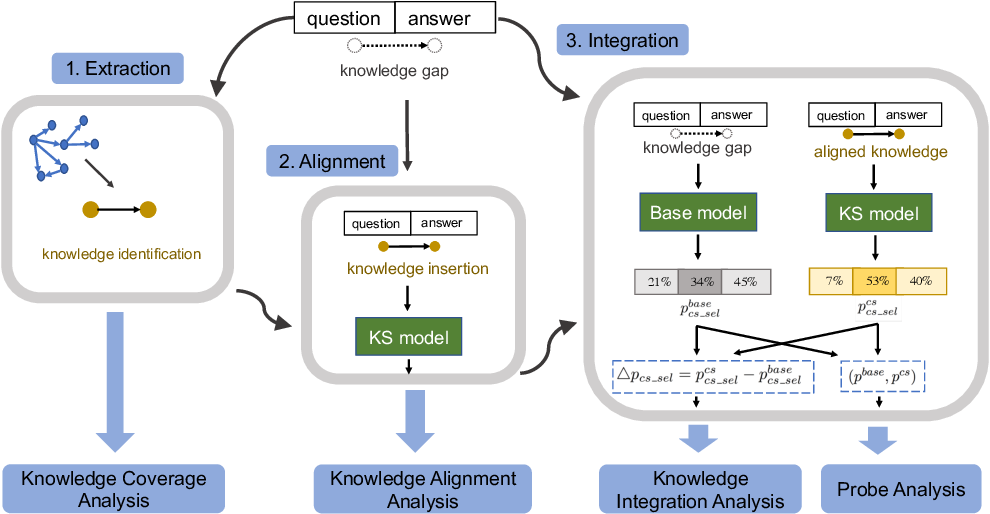 Figure 1 for Identify, Align, and Integrate: Matching Knowledge Graphs to Commonsense Reasoning Tasks