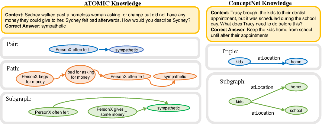 Figure 3 for Identify, Align, and Integrate: Matching Knowledge Graphs to Commonsense Reasoning Tasks
