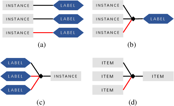 Figure 1 for Learning with Group Noise