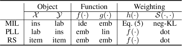 Figure 2 for Learning with Group Noise